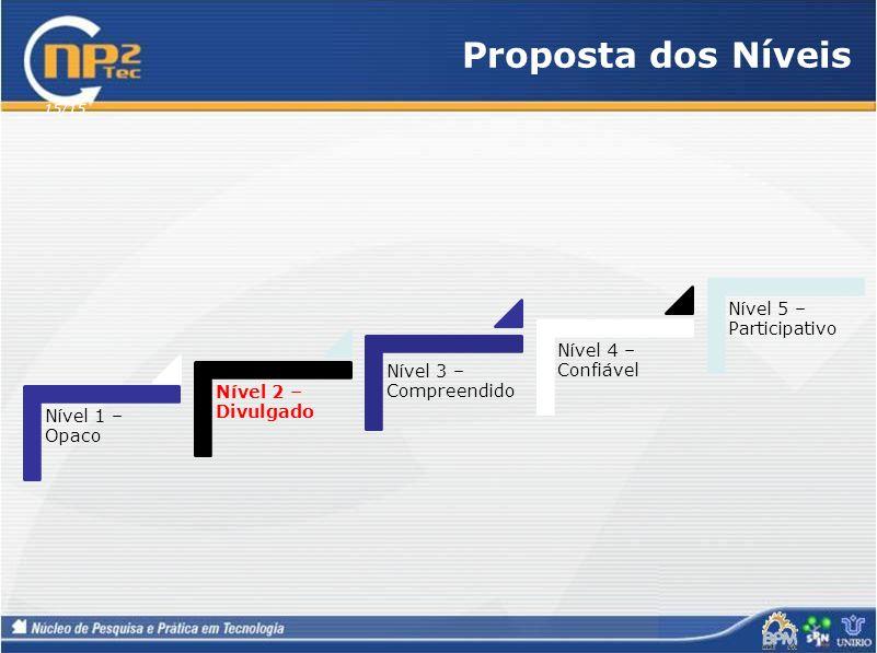 Proposta dos Níveis Nível 5 – Participativo Nível 4 – Confiável