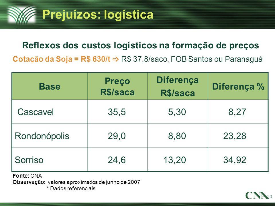 Reflexos dos custos logísticos na formação de preços