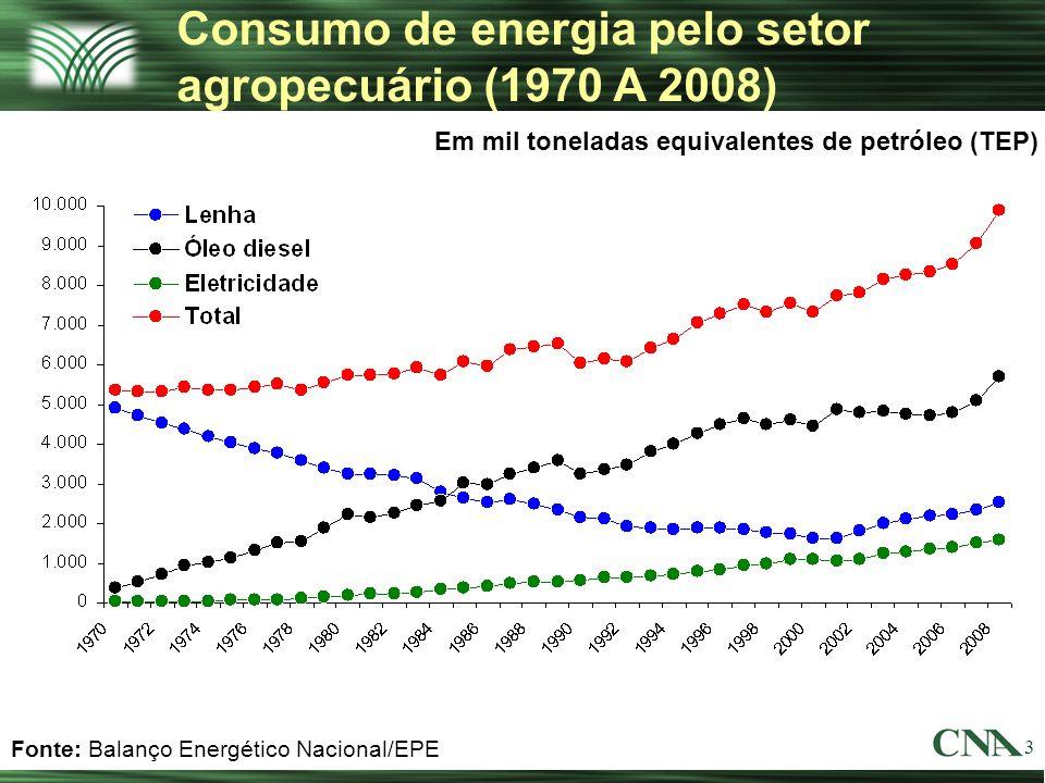 Consumo de energia pelo setor agropecuário (1970 A 2008)