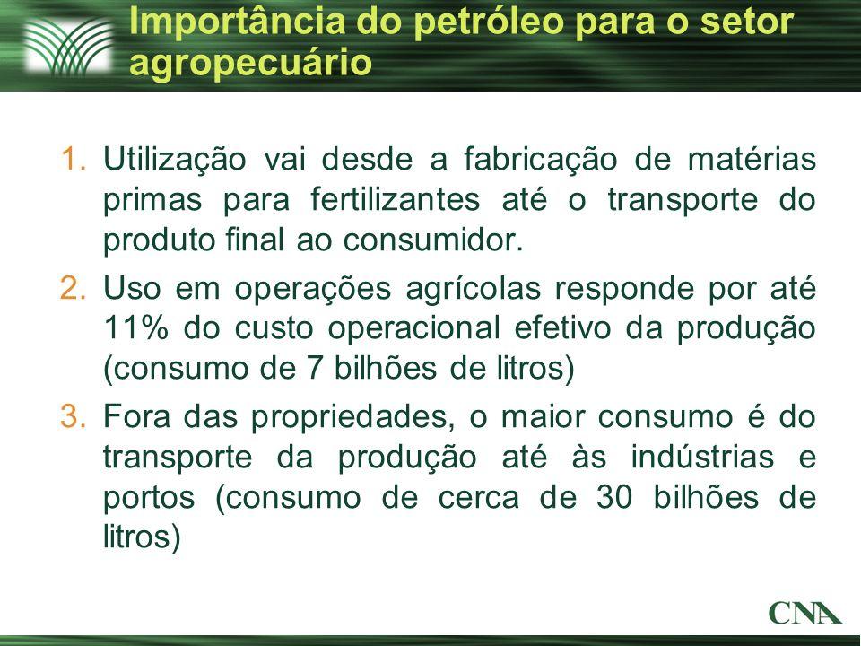 Importância do petróleo para o setor agropecuário
