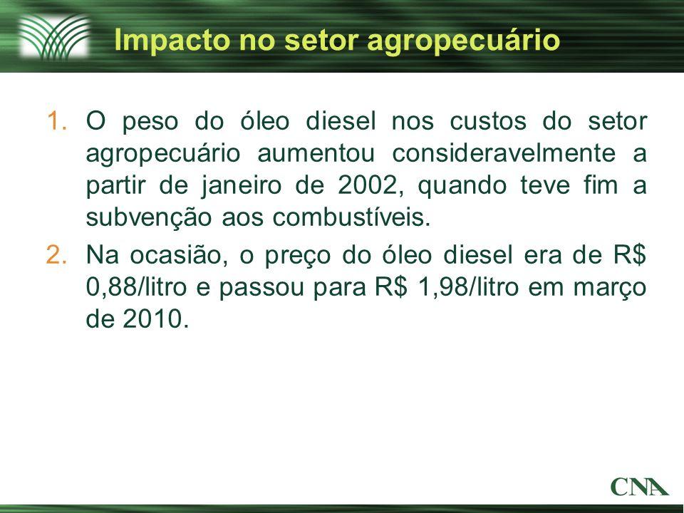 Impacto no setor agropecuário