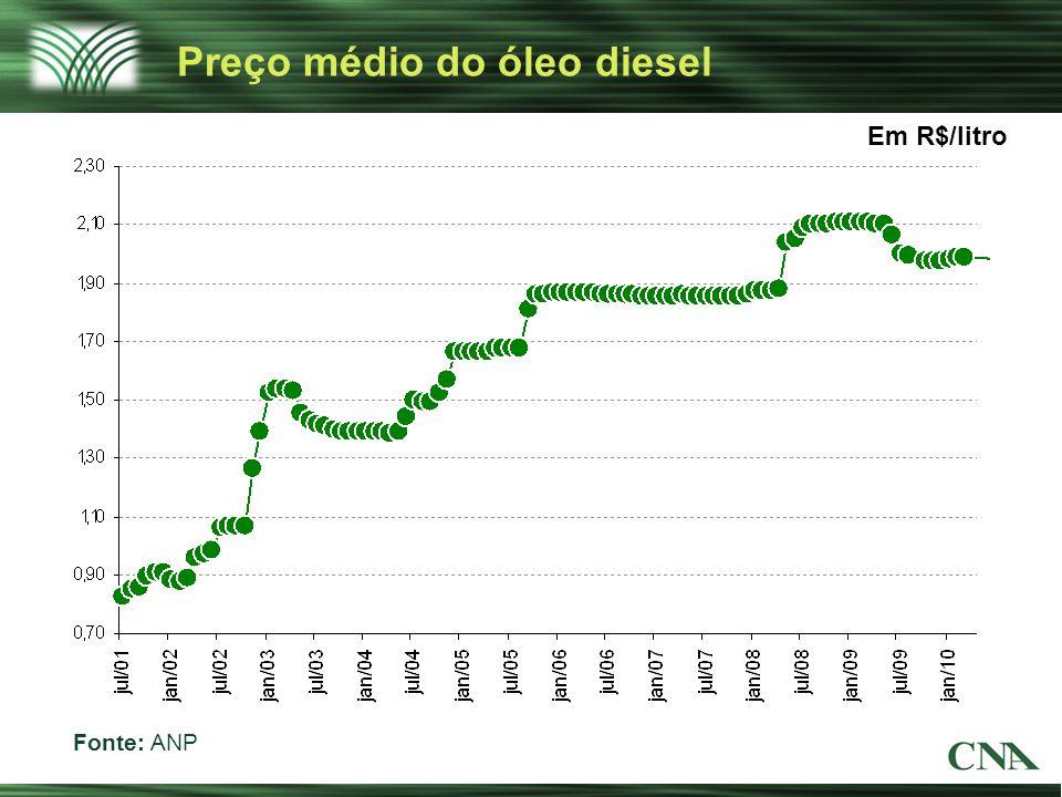 Preço médio do óleo diesel
