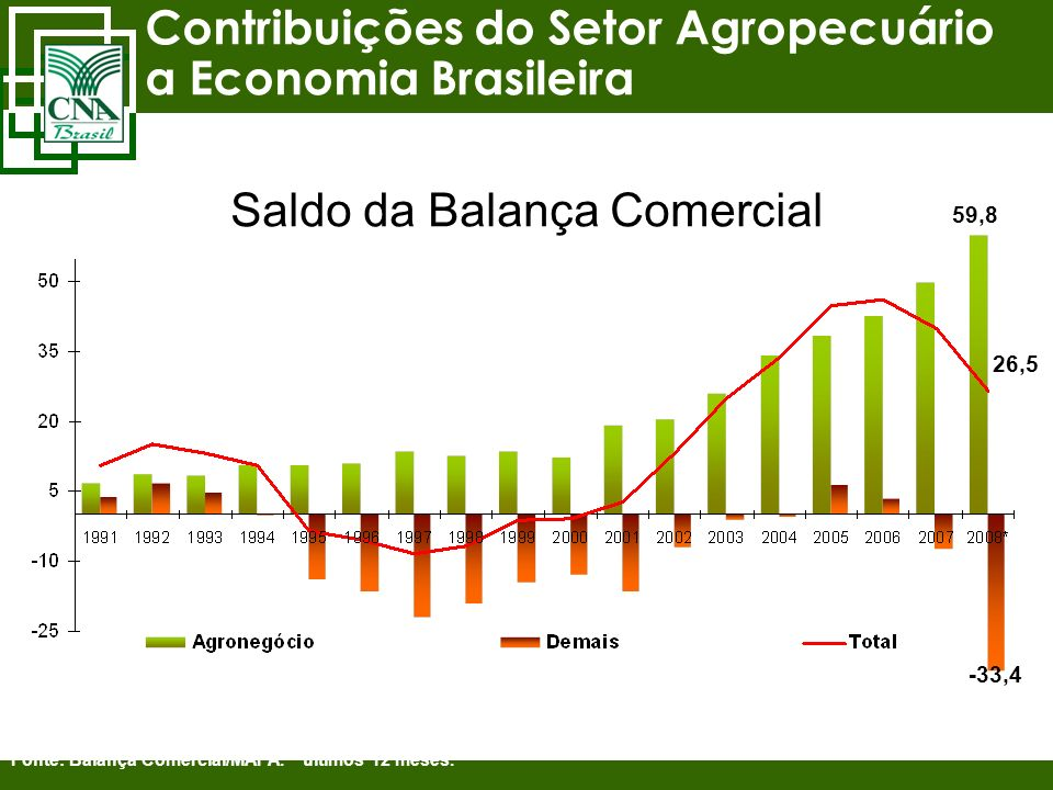 Contribuições do Setor Agropecuário a Economia Brasileira