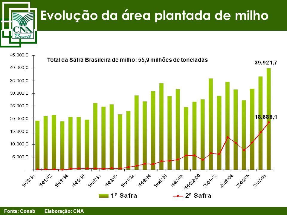Evolução da área plantada de milho