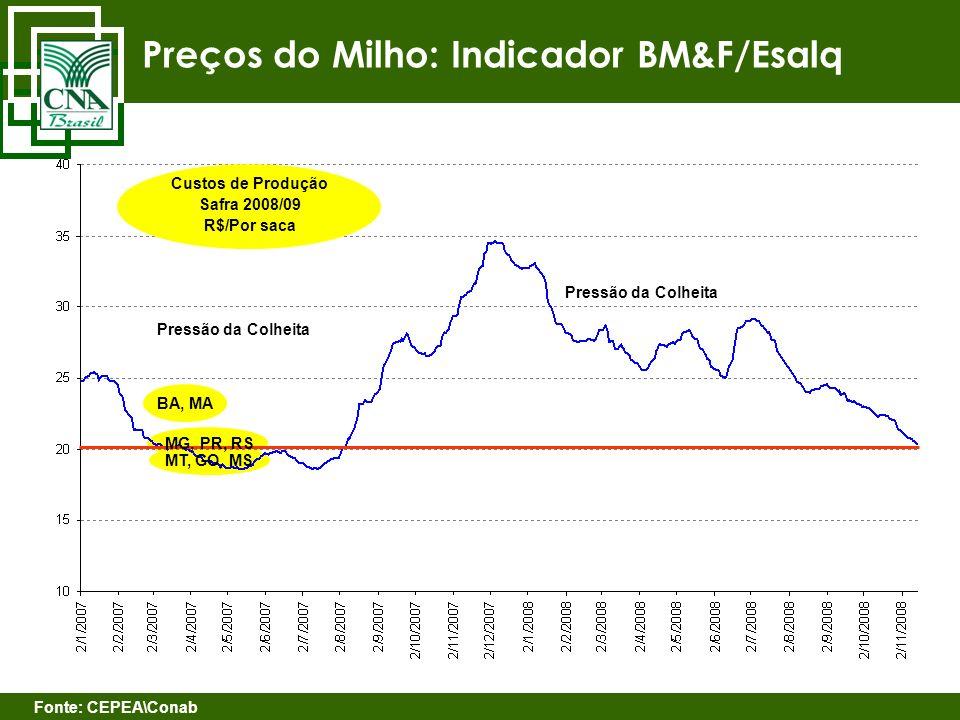 Preços do Milho: Indicador BM&F/Esalq