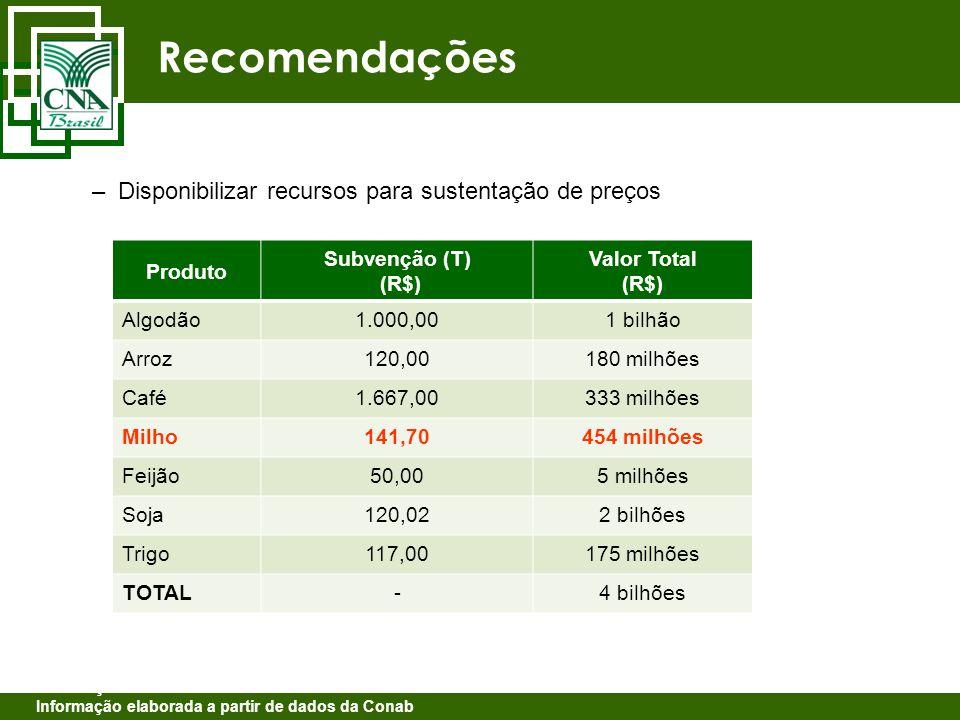Recomendações Disponibilizar recursos para sustentação de preços