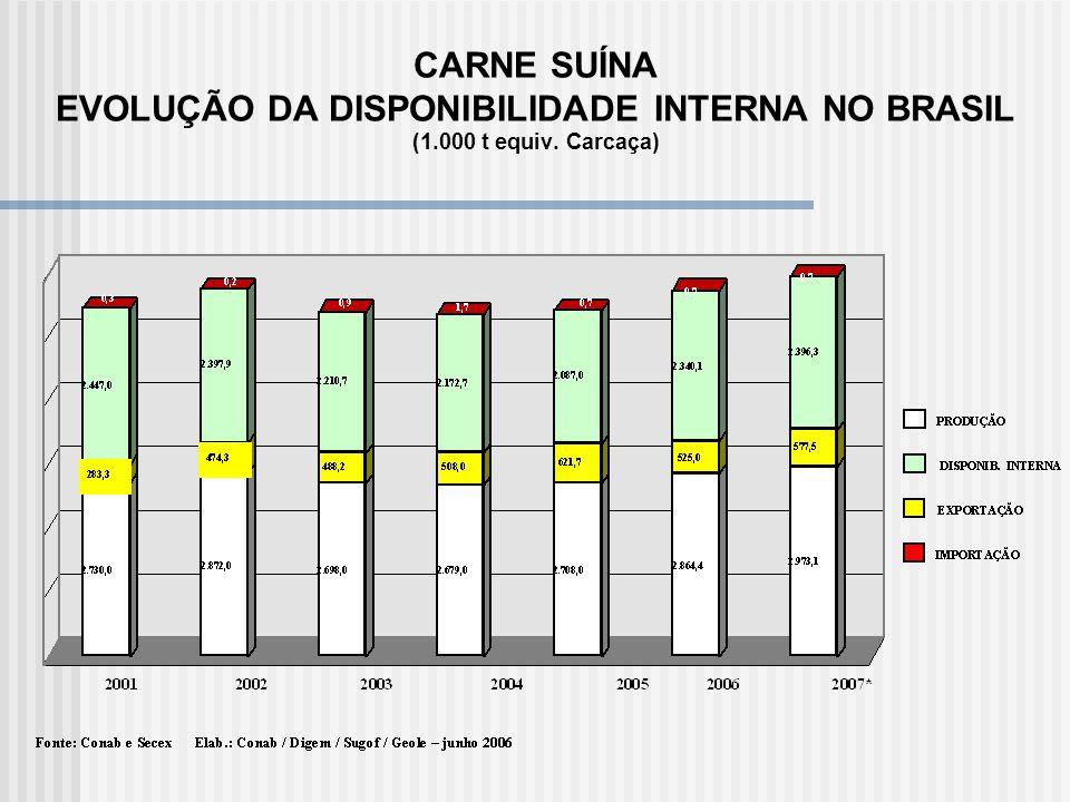 CARNE SUÍNA EVOLUÇÃO DA DISPONIBILIDADE INTERNA NO BRASIL (1
