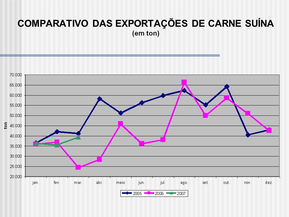 COMPARATIVO DAS EXPORTAÇÕES DE CARNE SUÍNA (em ton)