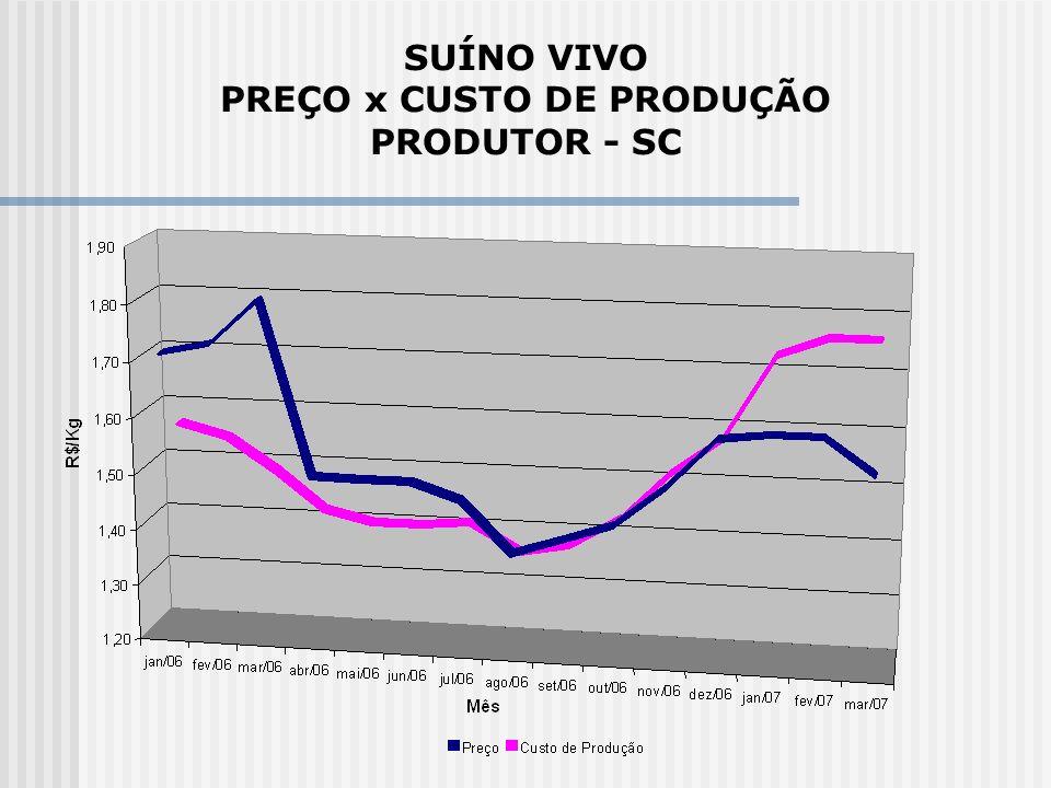 SUÍNO VIVO PREÇO x CUSTO DE PRODUÇÃO PRODUTOR - SC