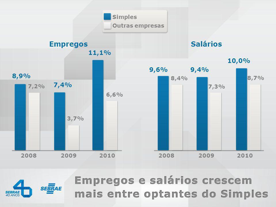 Salários Empregos 8,9% 7,4% 11,1% 9,6% 9,4% 10,0% Simples