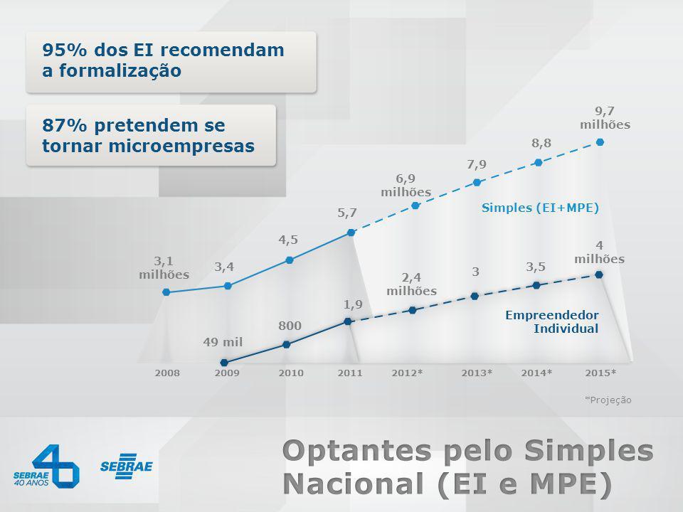 95% dos EI recomendam a formalização 87% pretendem se