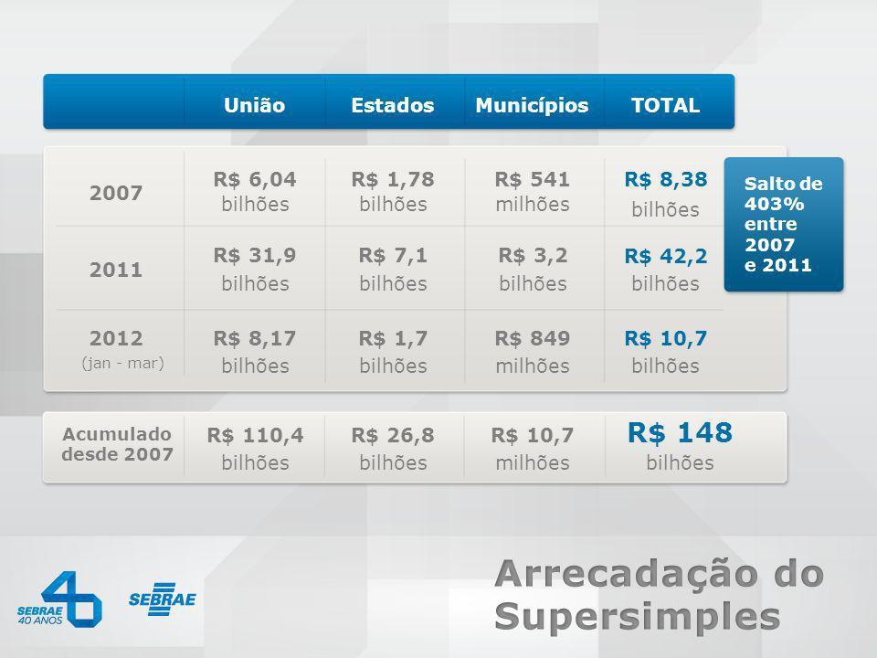 R$ 148 União R$ 6,04 R$ 31,9 R$ 8,17 bilhões R$ 110,4 Estados R$ 1,78