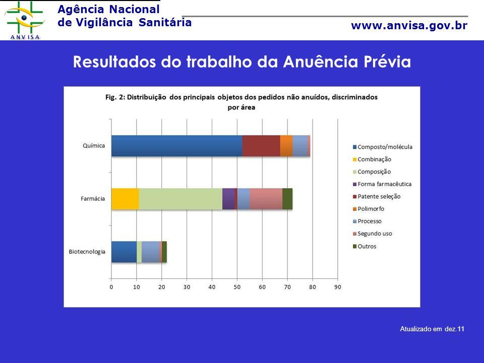 Resultados do trabalho da Anuência Prévia