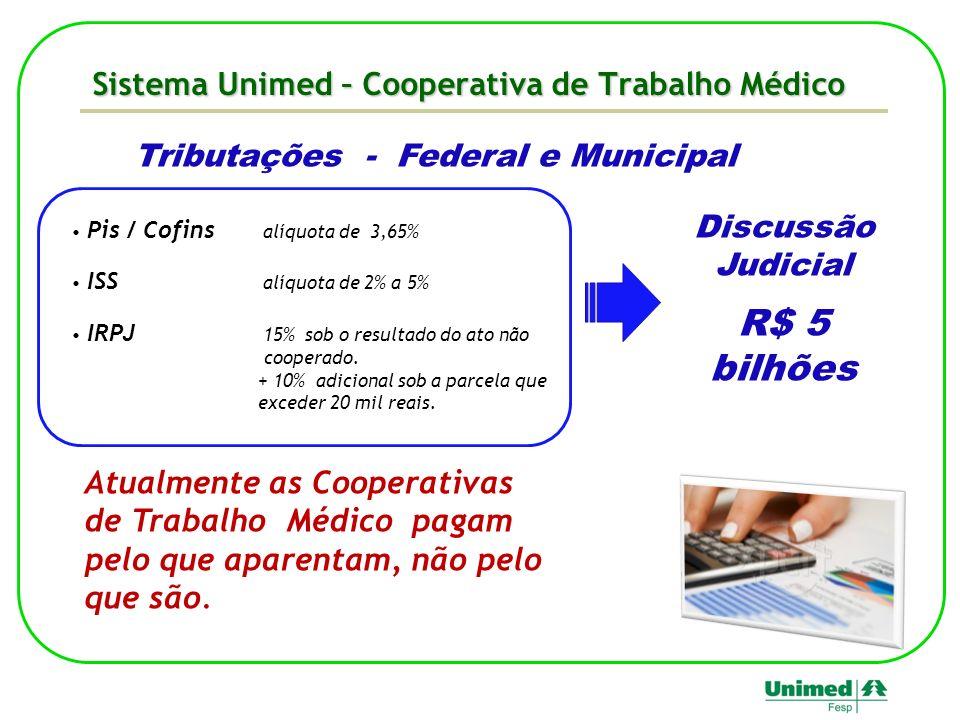 Sistema Unimed – Cooperativa de Trabalho Médico