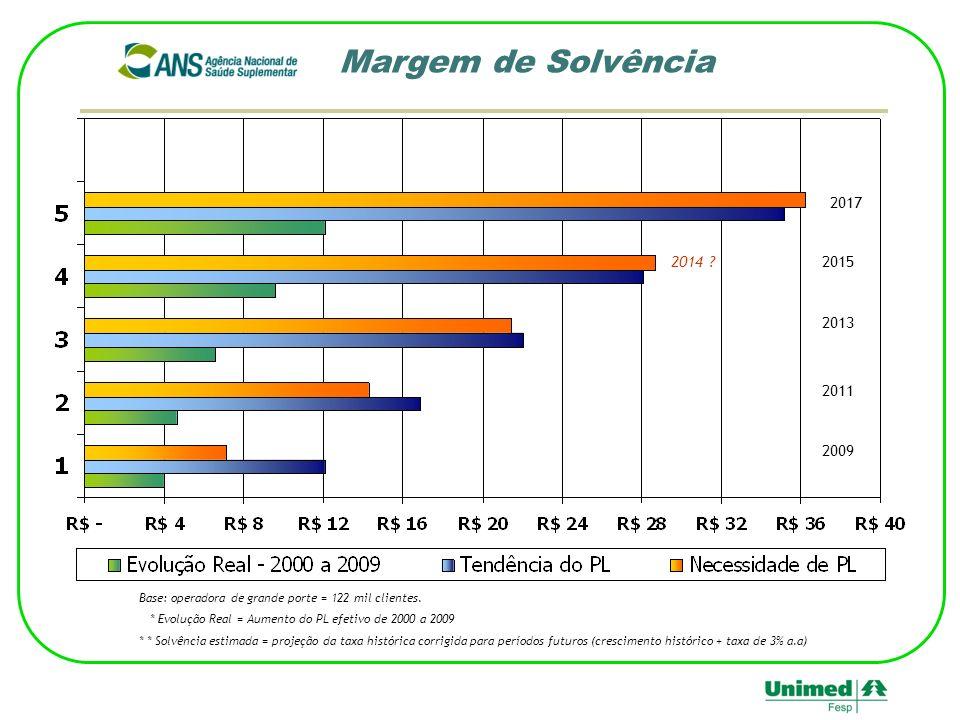 - Margem de Solvência 2017. 2014 2015. 2013. 2011. 2009. Base: operadora de grande porte = 122 mil clientes.