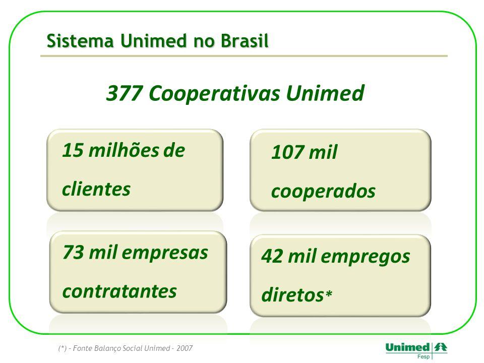 Sistema Unimed no Brasil