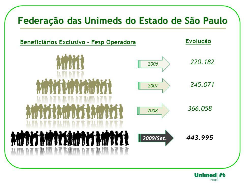 Federação das Unimeds do Estado de São Paulo