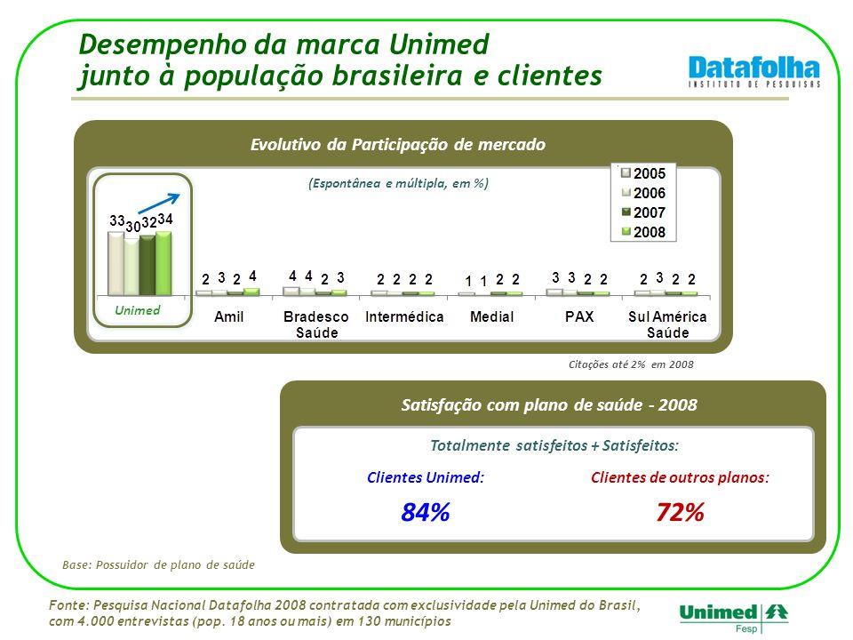 Desempenho da marca Unimed junto à população brasileira e clientes