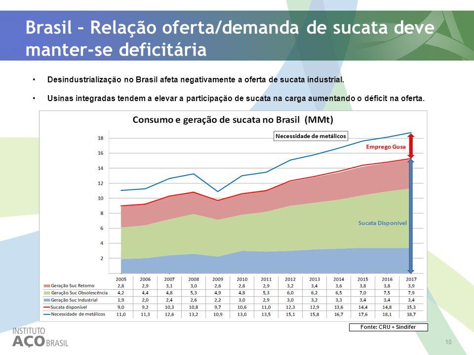 Brasil – Relação oferta/demanda de sucata deve manter-se deficitária