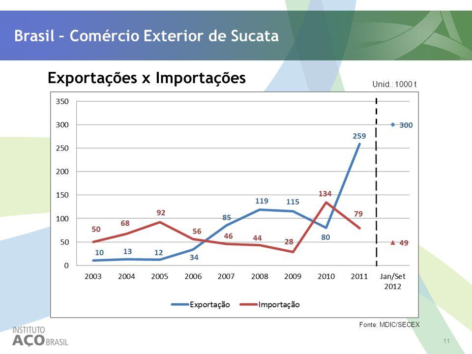 Brasil – Comércio Exterior de Sucata