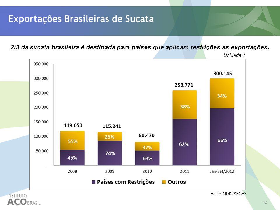 Exportações Brasileiras de Sucata