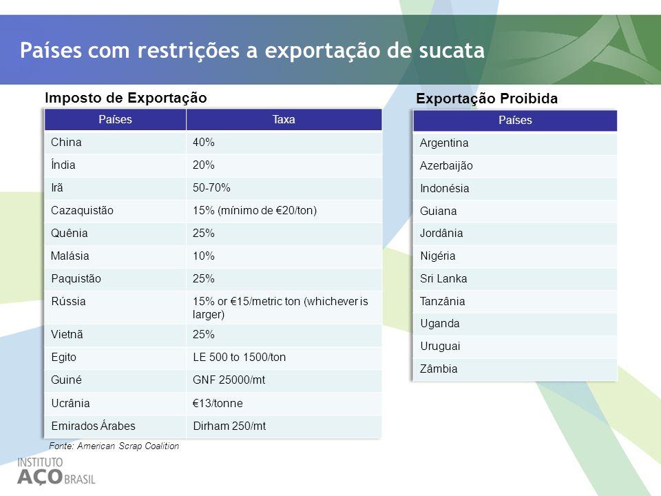 Países com restrições a exportação de sucata