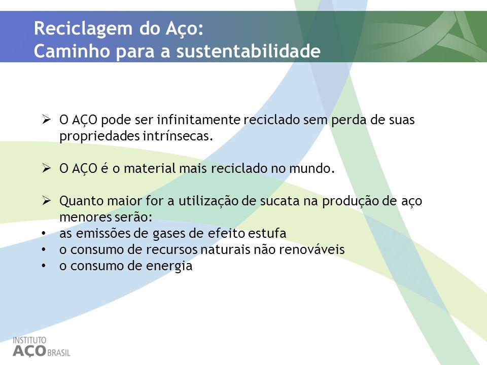 Reciclagem do Aço: Caminho para a sustentabilidade