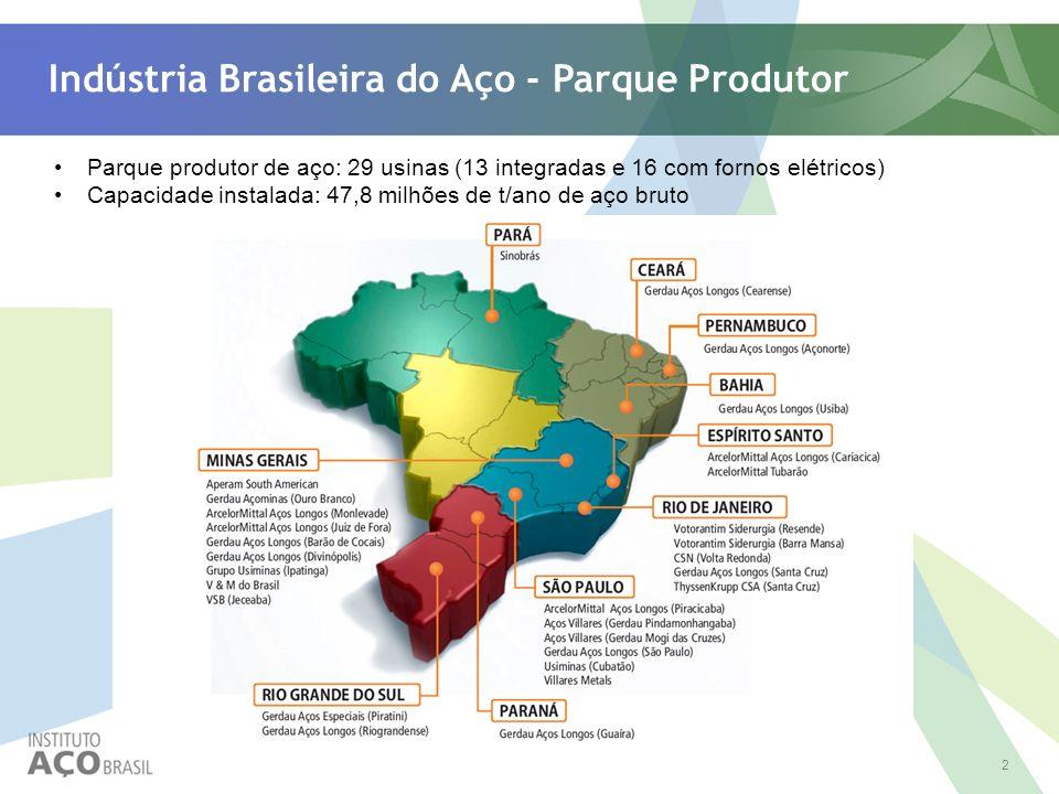 Indústria Brasileira do Aço - Parque Produtor