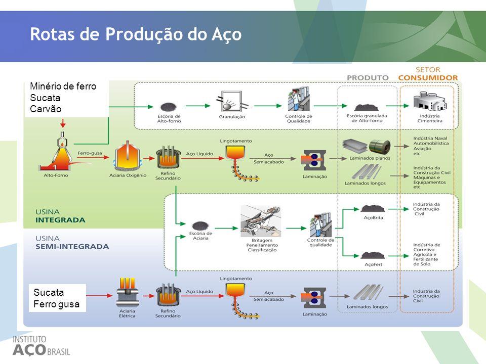 Rotas de Produção do Aço