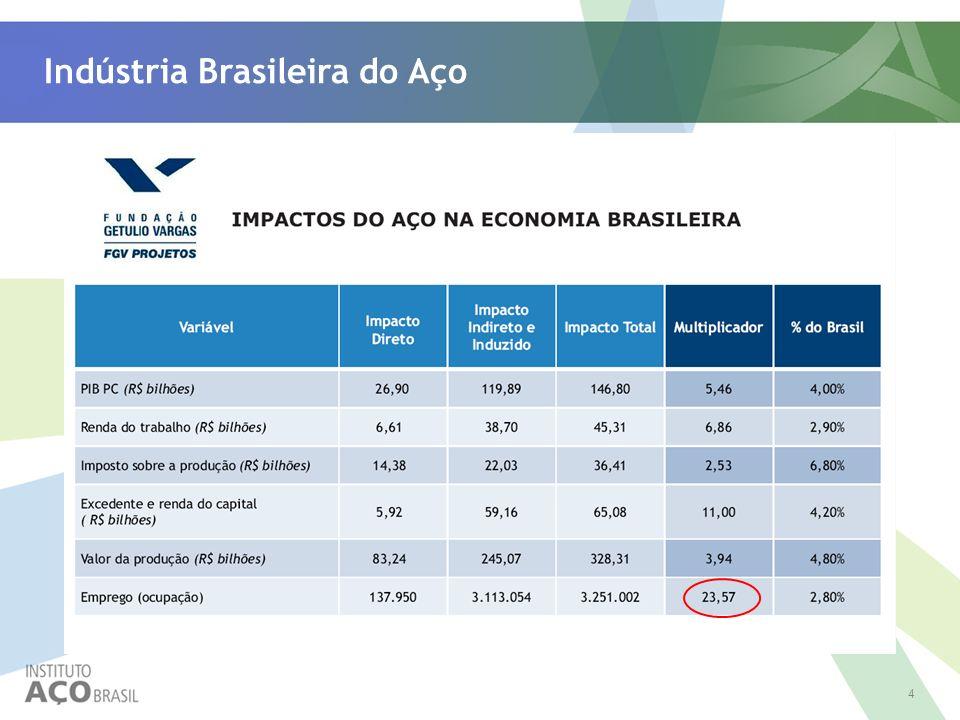 Indústria Brasileira do Aço