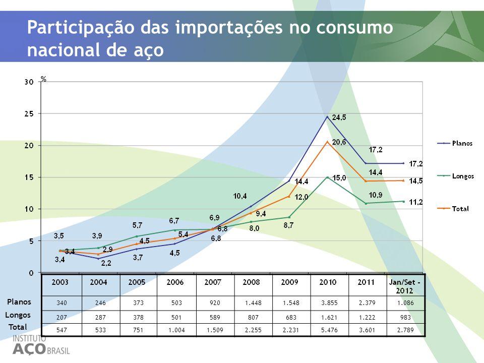 Participação das importações no consumo nacional de aço