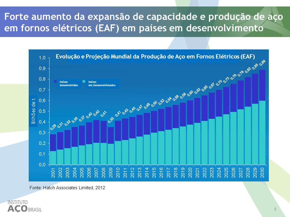 Forte aumento da expansão de capacidade e produção de aço