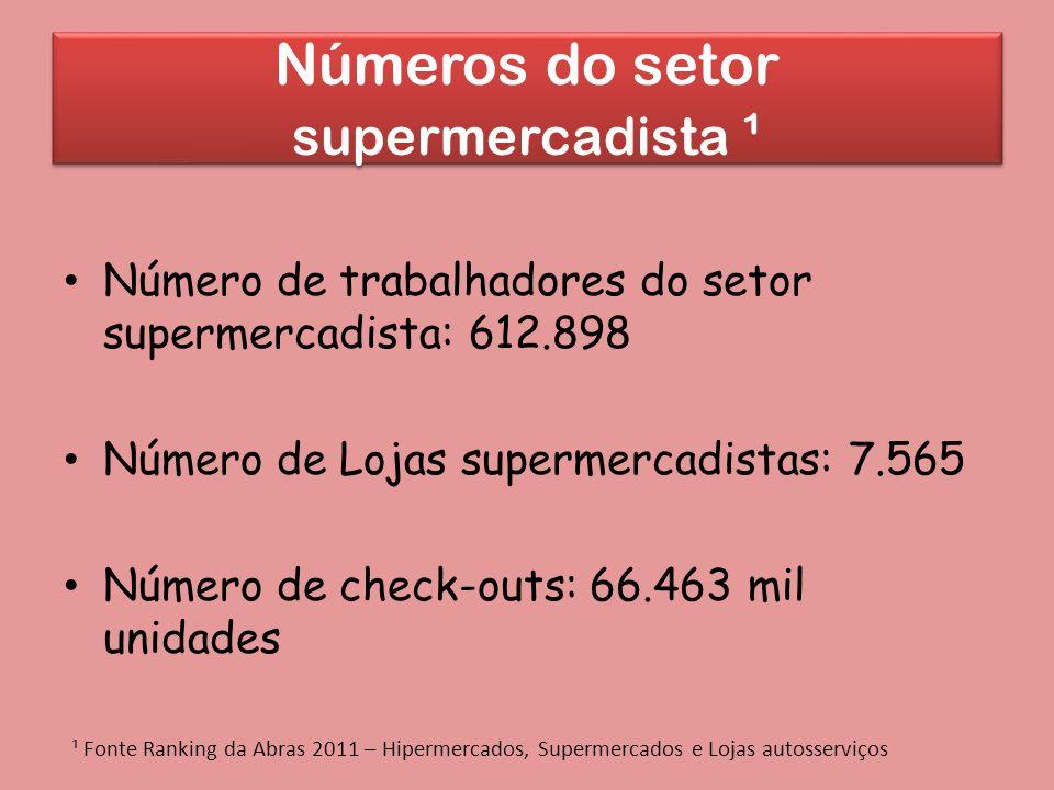 Números do setor supermercadista ¹