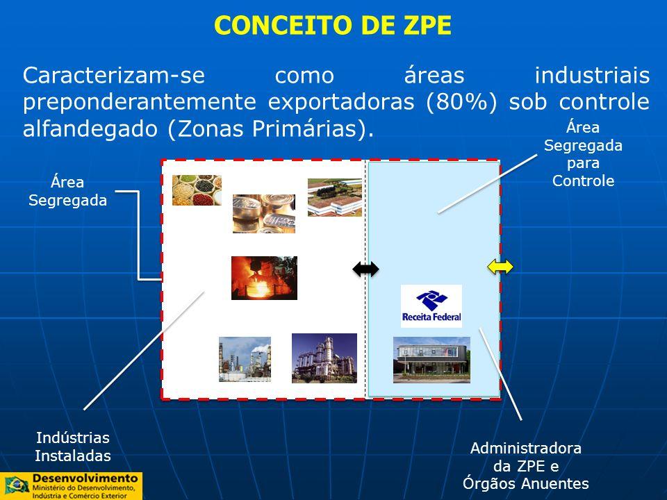 CONCEITO DE ZPE Caracterizam-se como áreas industriais preponderantemente exportadoras (80%) sob controle alfandegado (Zonas Primárias).