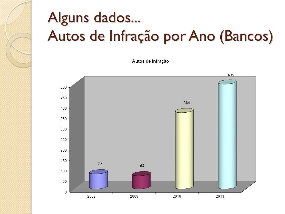 Alguns dados... Autos de Infração por Ano (Bancos)