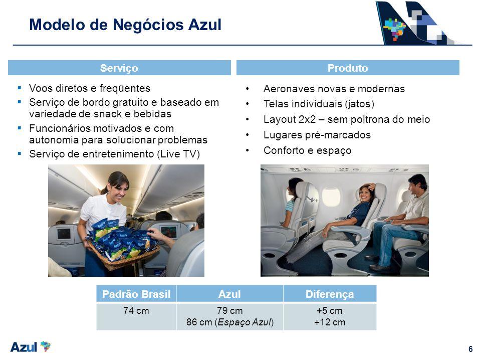 Modelo de Negócios Azul