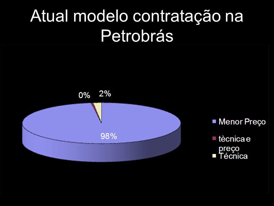 Atual modelo contratação na Petrobrás
