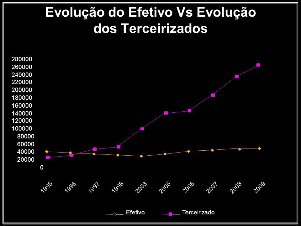 Evolução do Efetivo Vs Evolução dos Terceirizados