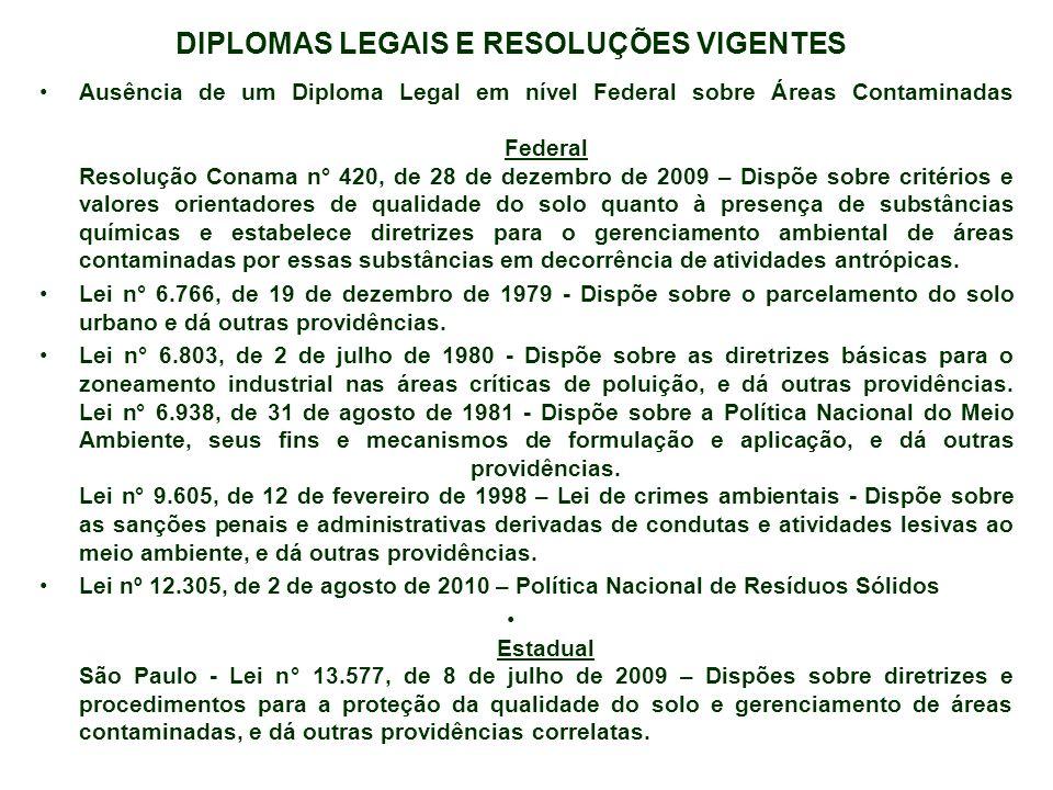 DIPLOMAS LEGAIS E RESOLUÇÕES VIGENTES