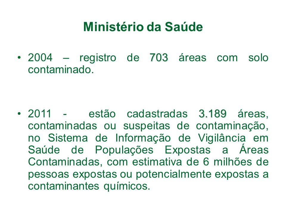 Ministério da Saúde 2004 – registro de 703 áreas com solo contaminado.