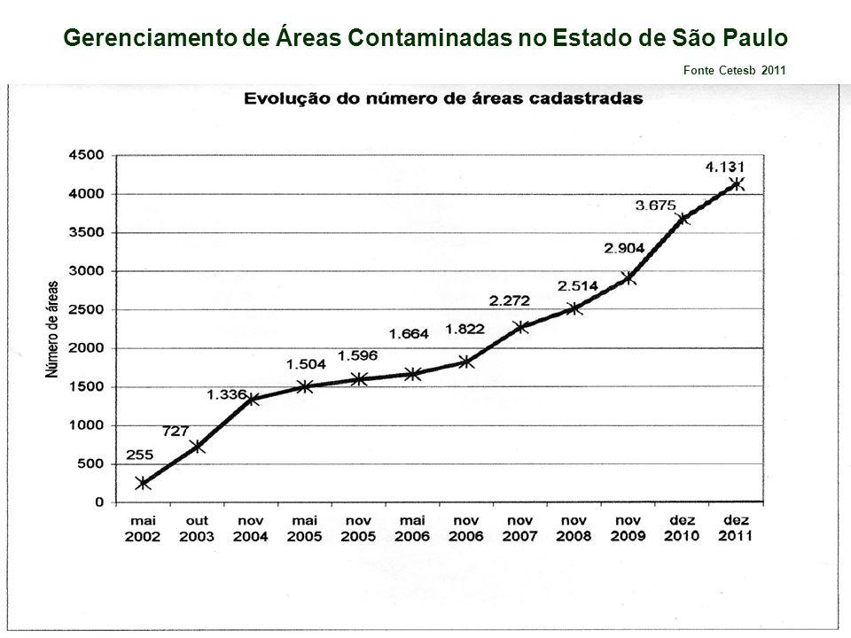 Gerenciamento de Áreas Contaminadas no Estado de São Paulo Fonte Cetesb 2011