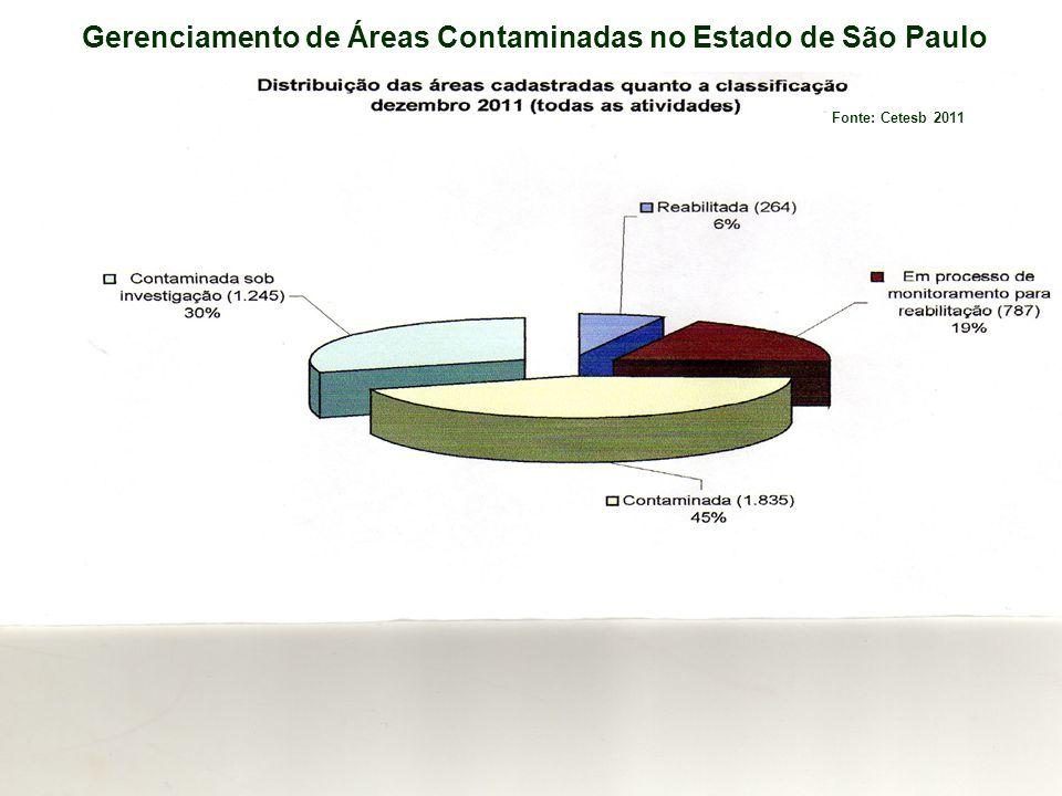 Gerenciamento de Áreas Contaminadas no Estado de São Paulo
