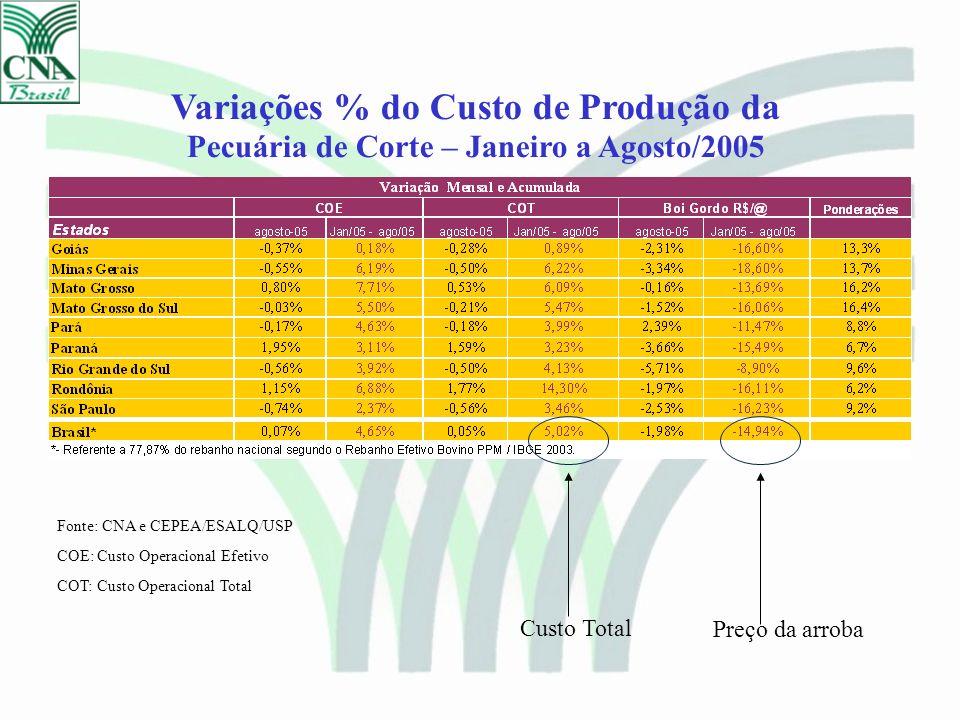 Variações % do Custo de Produção da Pecuária de Corte – Janeiro a Agosto/2005