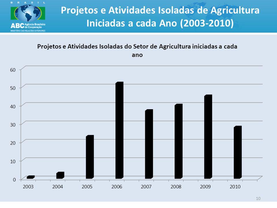 Projetos e Atividades Isoladas de Agricultura Iniciadas a cada Ano (2003-2010)