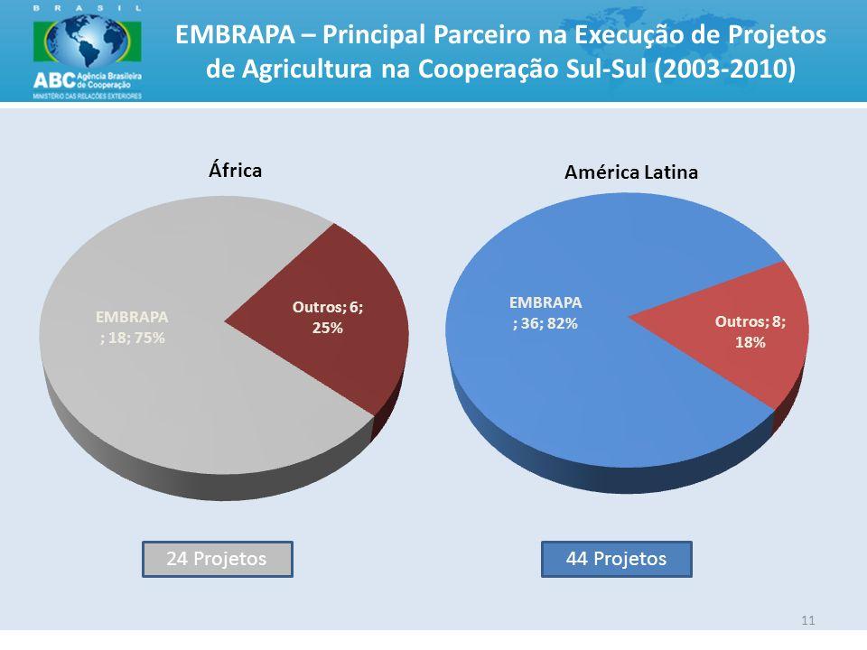 EMBRAPA – Principal Parceiro na Execução de Projetos de Agricultura na Cooperação Sul-Sul (2003-2010)