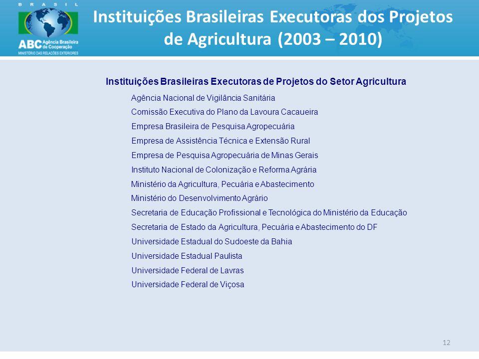 Instituições Brasileiras Executoras de Projetos do Setor Agricultura