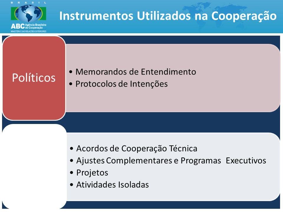 Instrumentos Utilizados na Cooperação