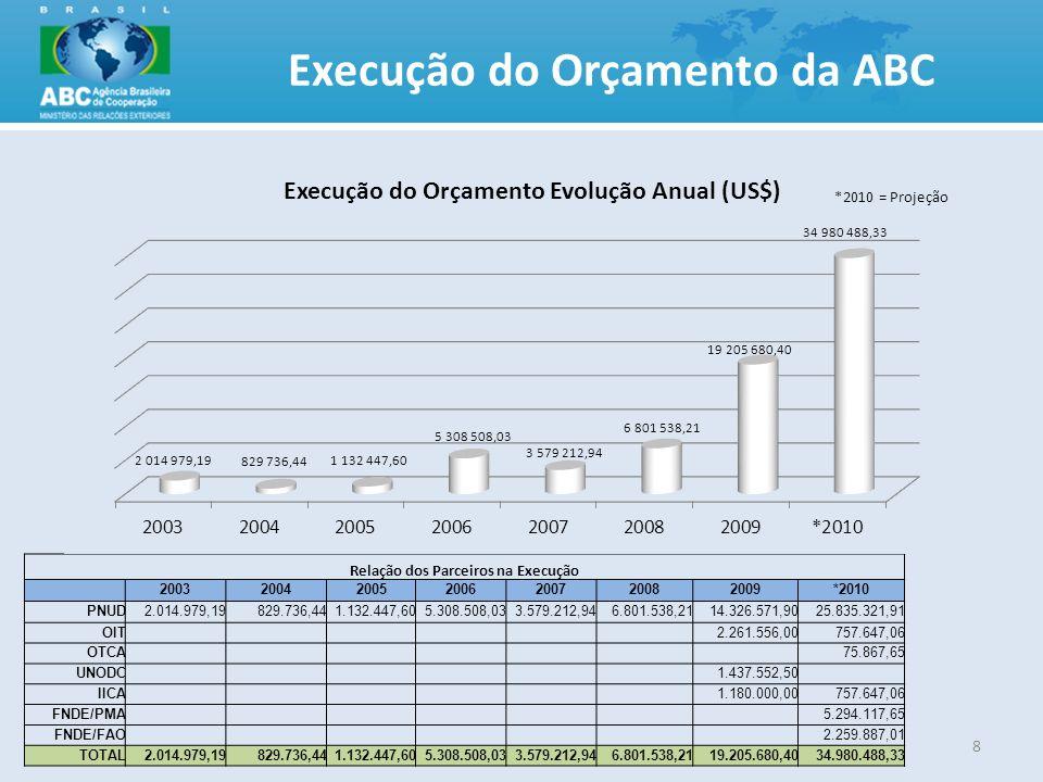 Execução do Orçamento da ABC Relação dos Parceiros na Execução