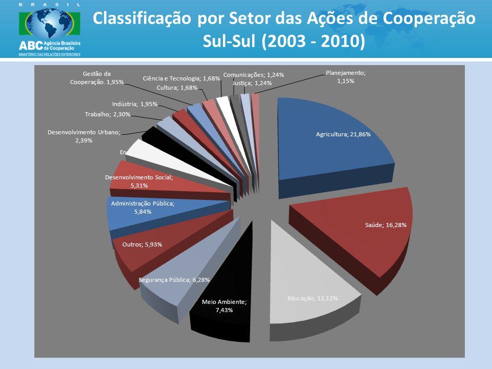 Classificação por Setor das Ações de Cooperação Sul-Sul (2003 - 2010)
