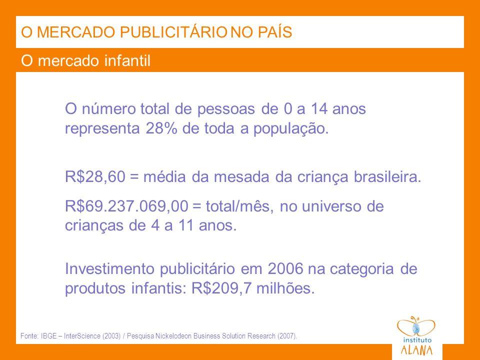 R$28,60 = média da mesada da criança brasileira.